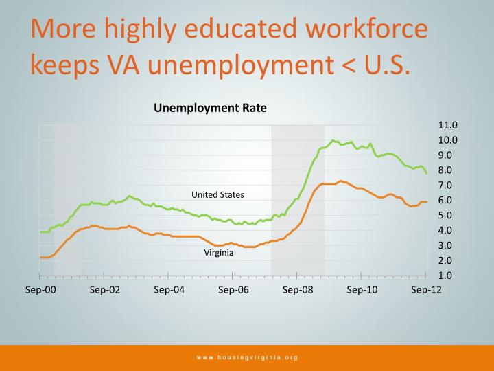 More highly educated workforce keeps VA unemployment < U.S.