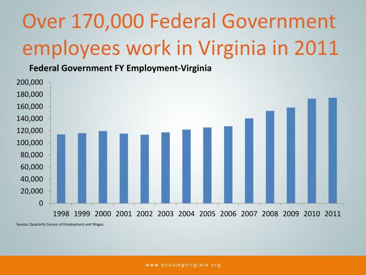 Over 170,000 Federal Government employees work in Virginia in 2011