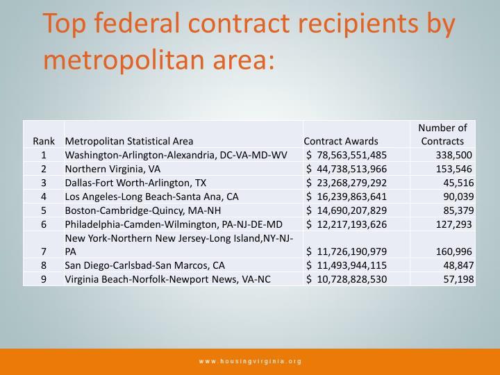 Top federal contract recipients by metropolitan area: