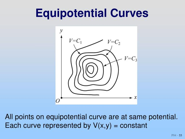 Equipotential Curves