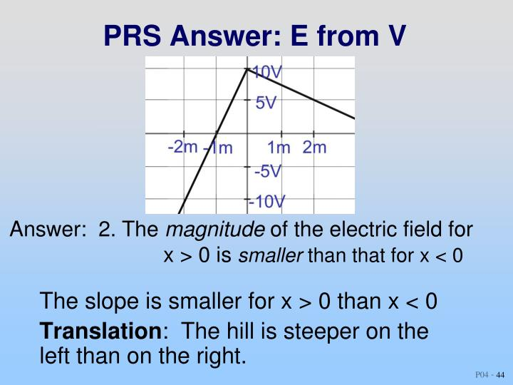 PRS Answer: E from V