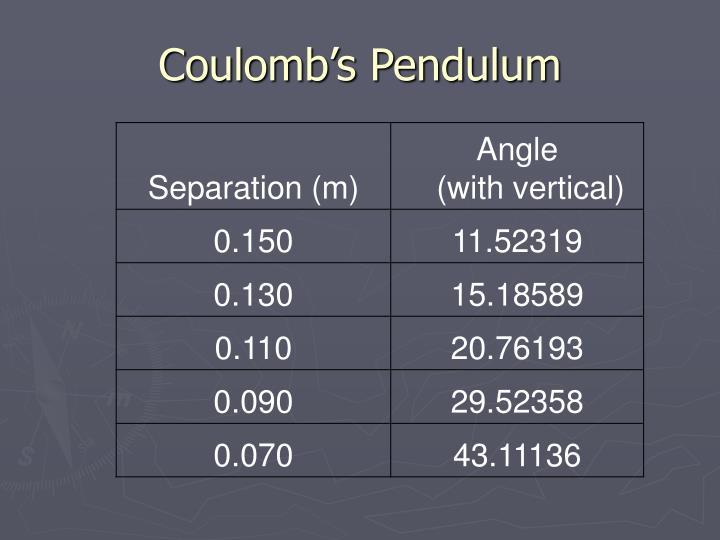 Coulomb's Pendulum