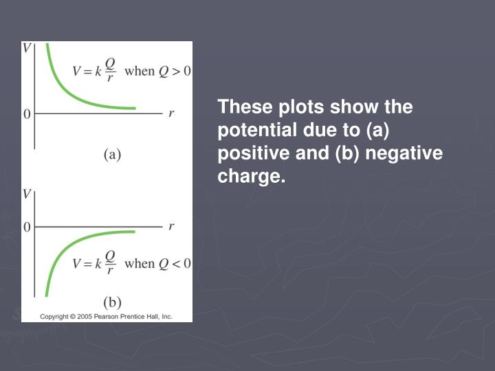 These plots show the potential due to (a) positive and (b) negative charge.