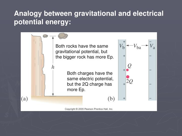 Analogy between gravitational and electrical potential energy: