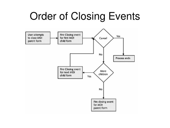 Order of Closing Events