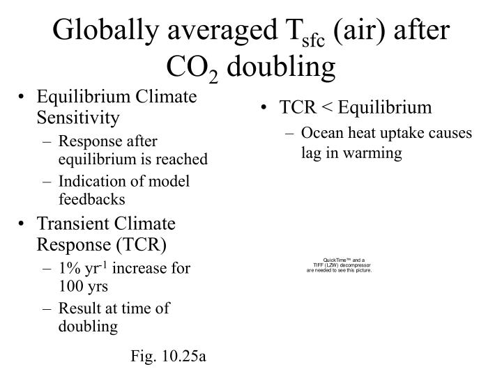 Globally averaged t sfc air after co 2 doubling