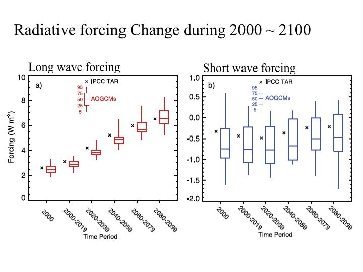 Radiative forcing Change during 2000 ~ 2100