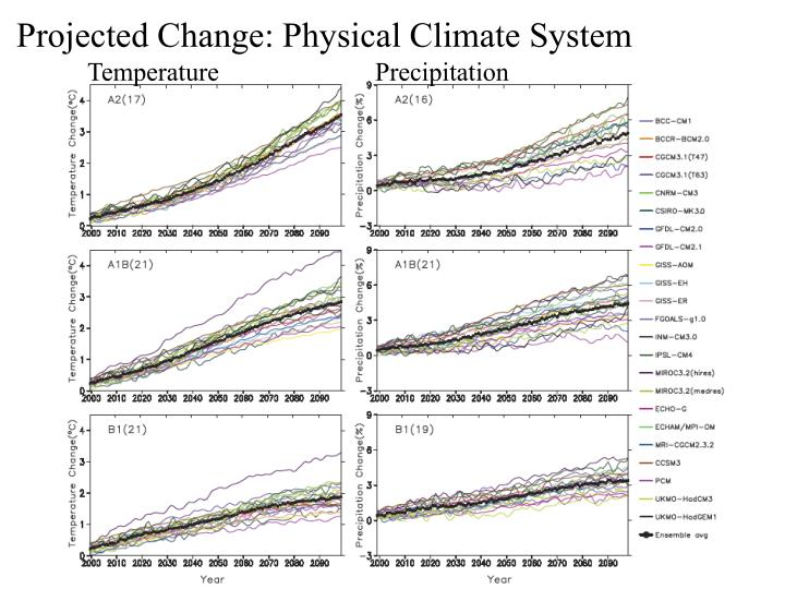 Projected Change: Physical Climate System