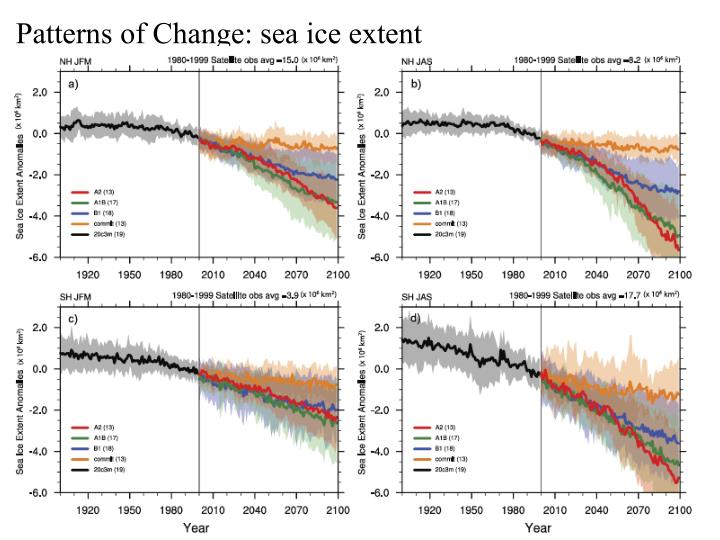 Patterns of Change: sea ice extent