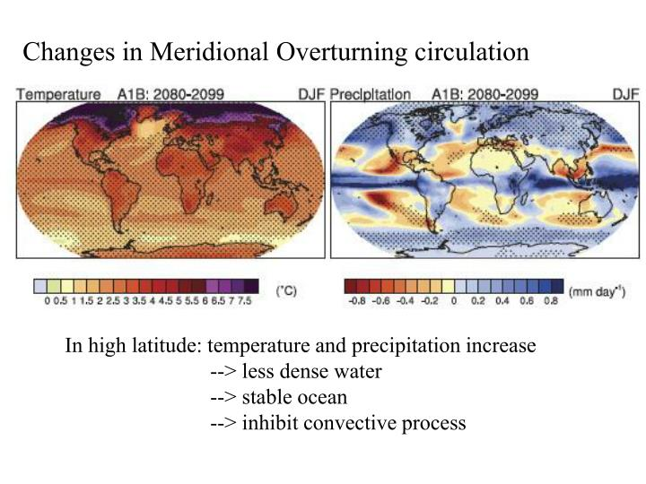 Changes in Meridional Overturning circulation