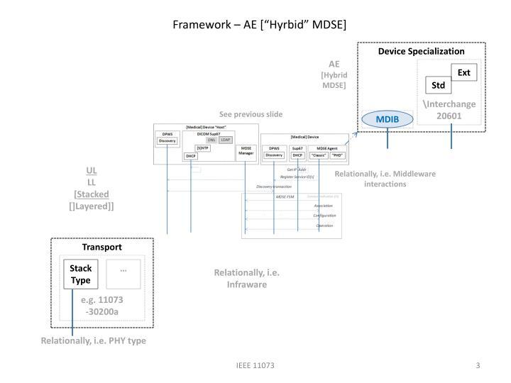 Framework ae hyrbid mdse