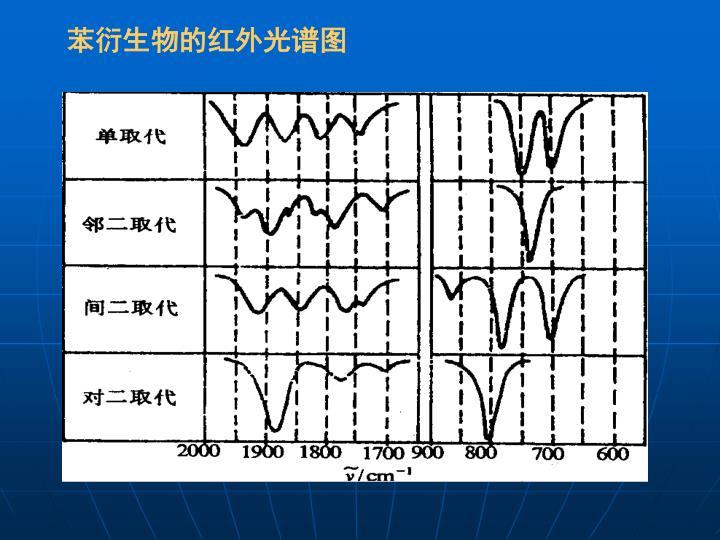 苯衍生物的红外光谱图