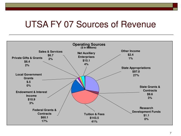 UTSA FY 07 Sources of Revenue
