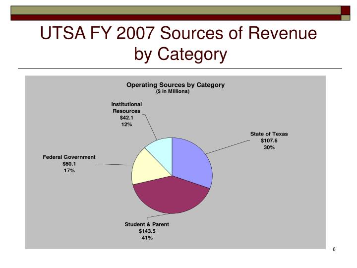 UTSA FY 2007 Sources of Revenue