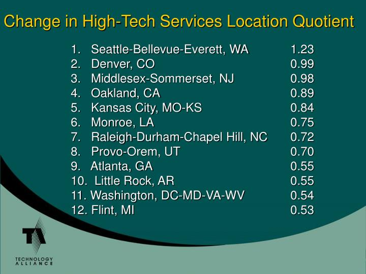 Change in High-Tech Services Location Quotient