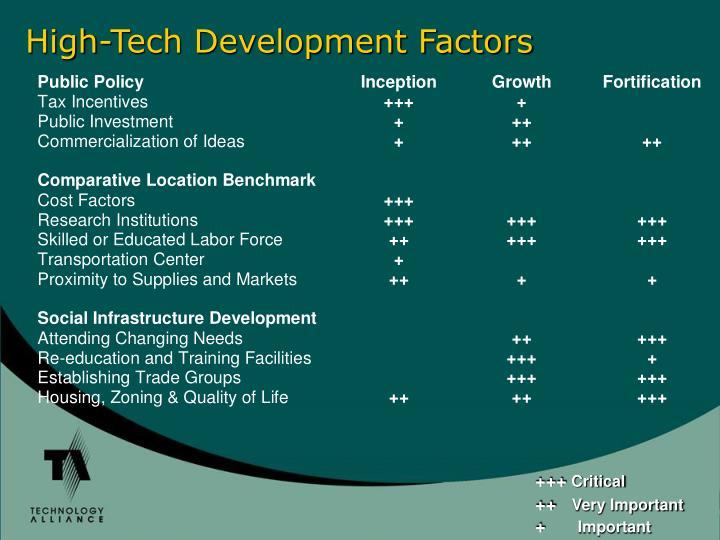High-Tech Development Factors