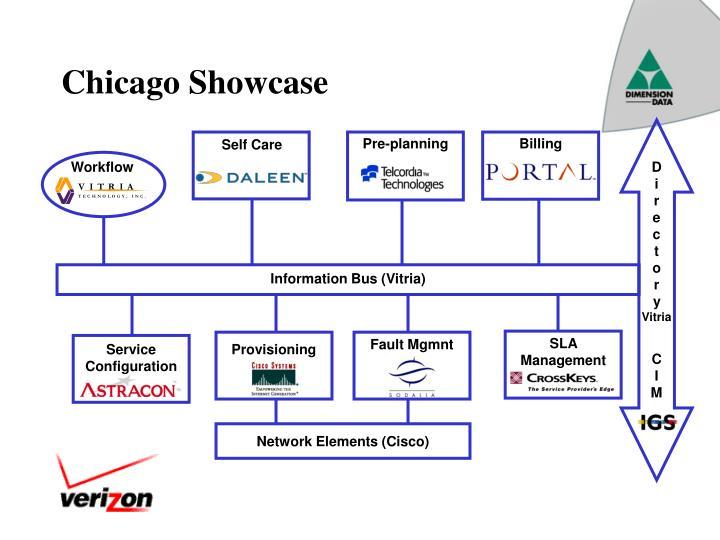 Chicago Showcase