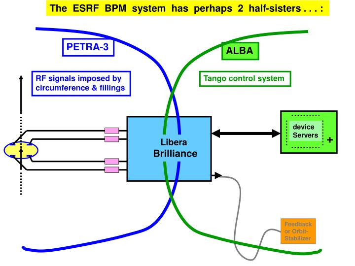 The  ESRF  BPM  system  has  perhaps  2  half-sisters . . . :