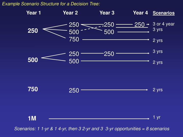 Example Scenario Structure for a Decision Tree: