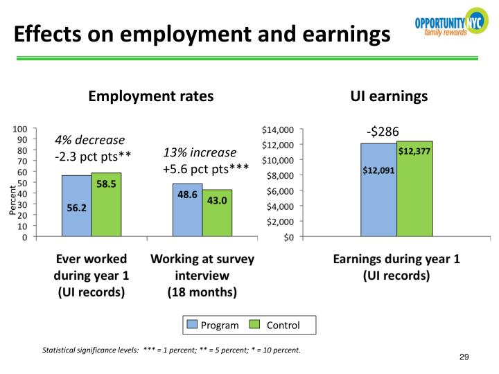 Effects on employment and earnings