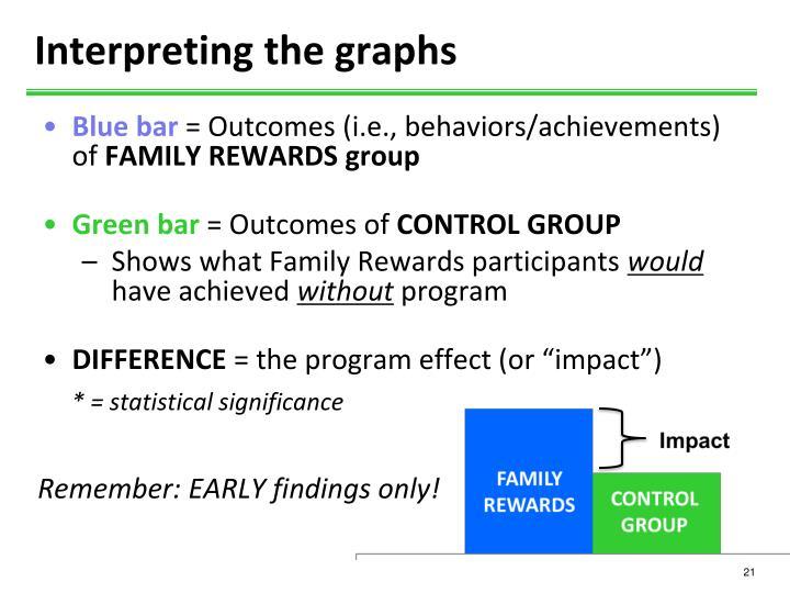 Interpreting the graphs