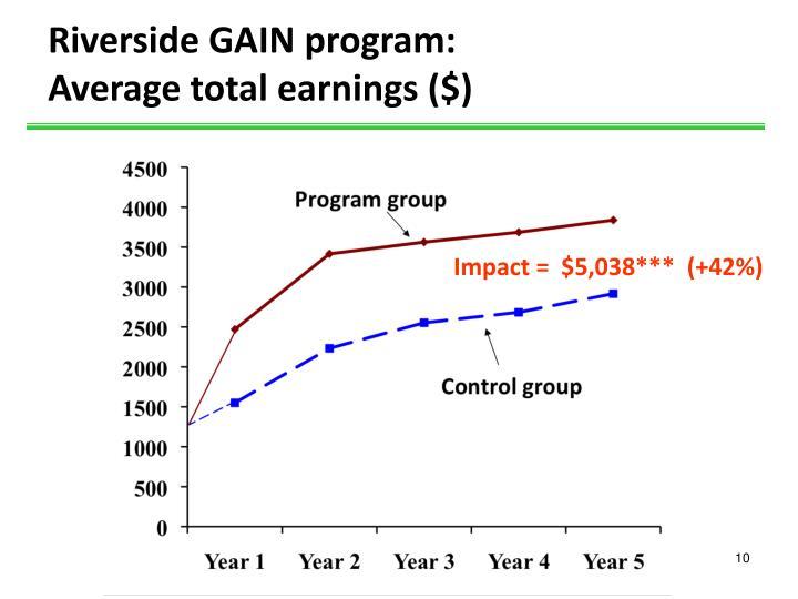 Riverside GAIN program: