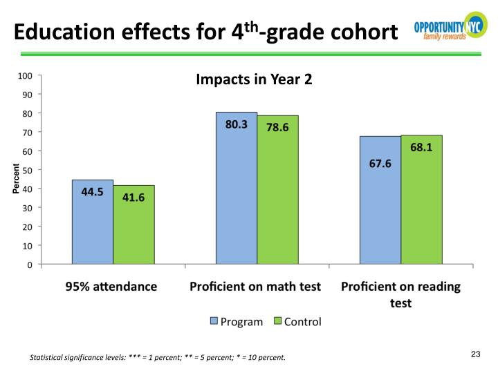 Education effects for 4