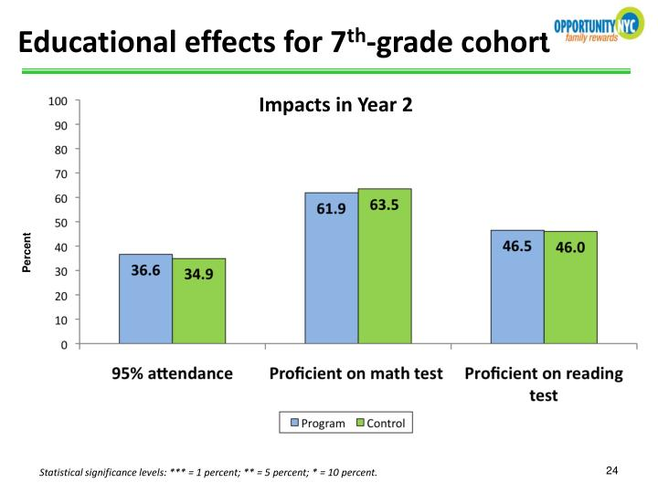 Educational effects for 7