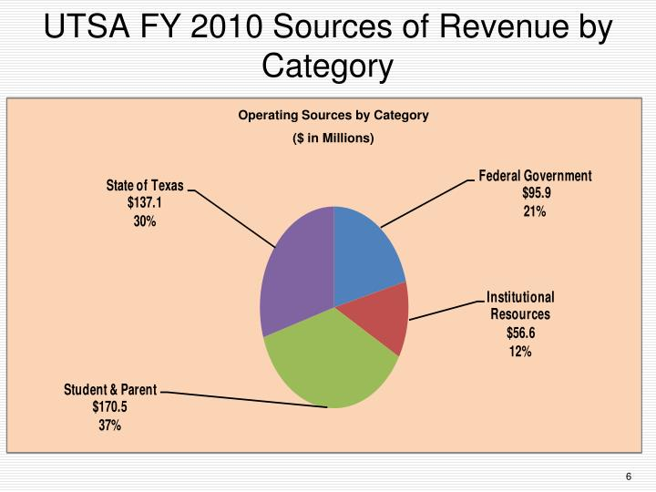 UTSA FY 2010 Sources of Revenue by Category