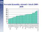 srovn n dynamiky st rnut v letech 2000 2050