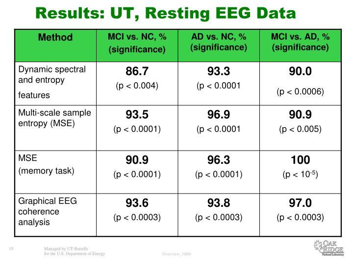 Results: UT, Resting EEG Data