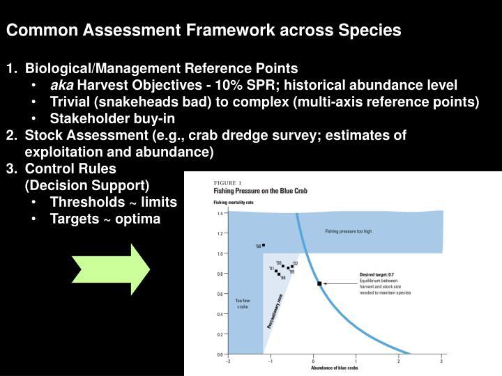 Common Assessment Framework across Species