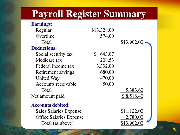 Payroll Register Summary