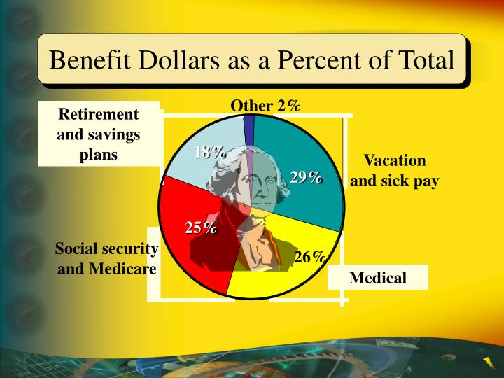 Benefit Dollars as a Percent of Total
