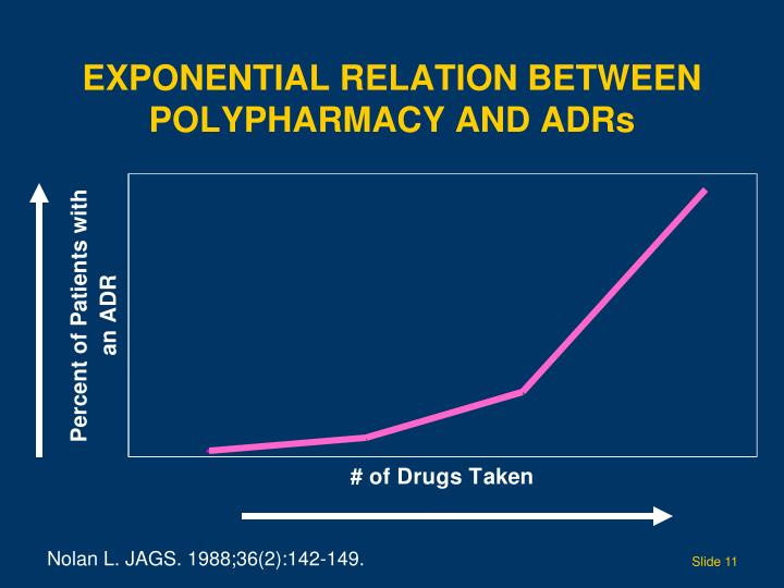Exponential Relation Between Polypharmacy and