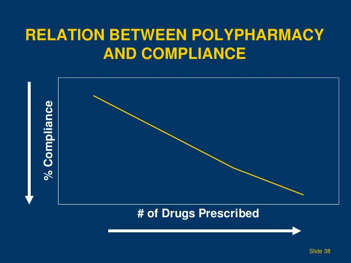 Relation Between Polypharmacy
