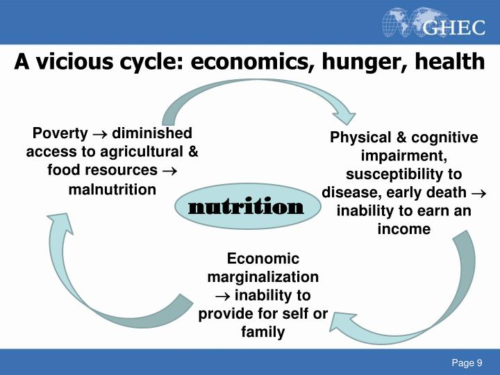 A vicious cycle: economics, hunger, health