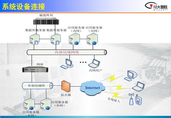 系统设备连接