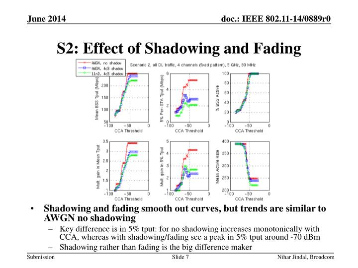 S2: Effect of Shadowing and Fading