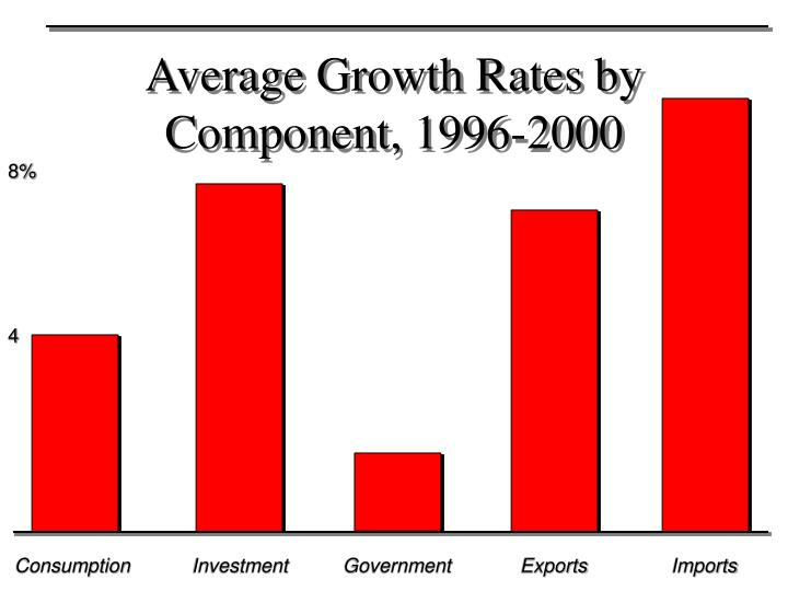 Average Growth Rates by Component, 1996-2000