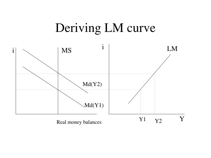 Deriving LM curve