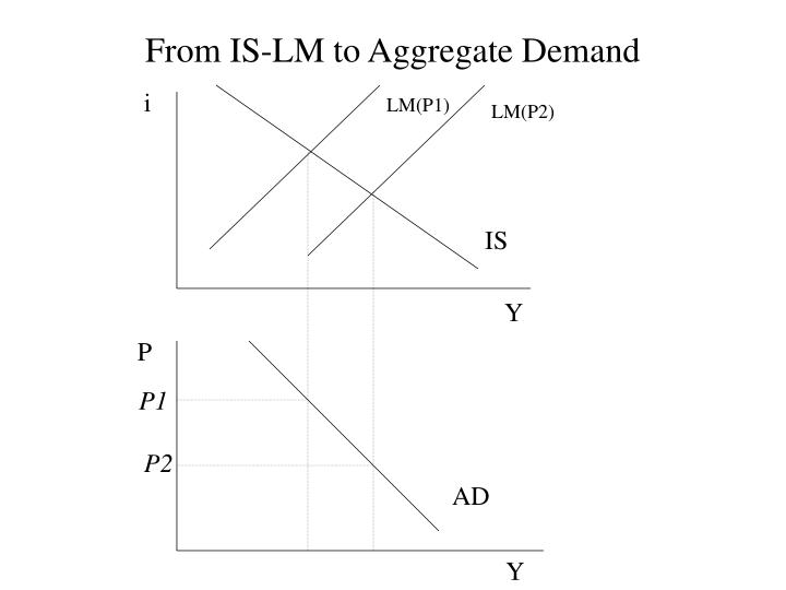 From IS-LM to Aggregate Demand