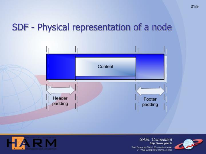 SDF - Physical representation of a node
