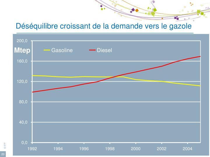 Déséquilibre croissant de la demande vers le gazole
