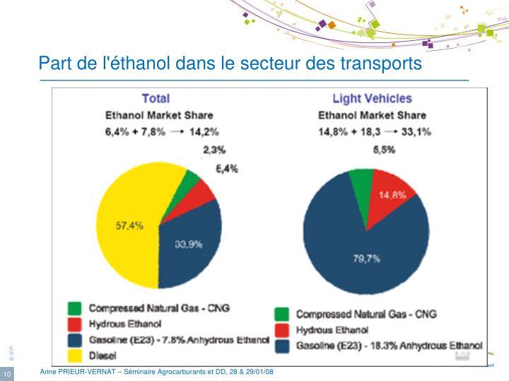 Part de l'éthanol dans le secteur des transports