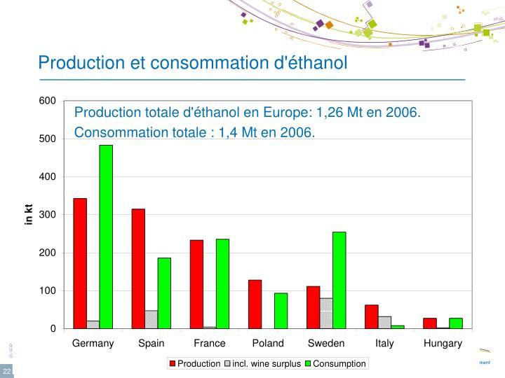 Production et consommation d'éthanol