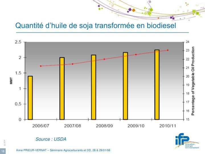 Quantité d'huile de soja transformée en biodiesel