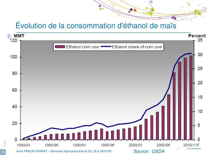 Évolution de la consommation d'éthanol de maïs
