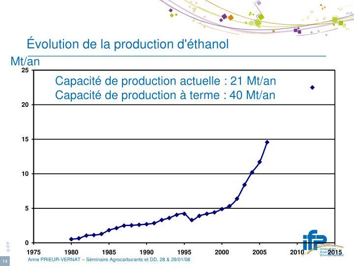 Évolution de la production d'éthanol