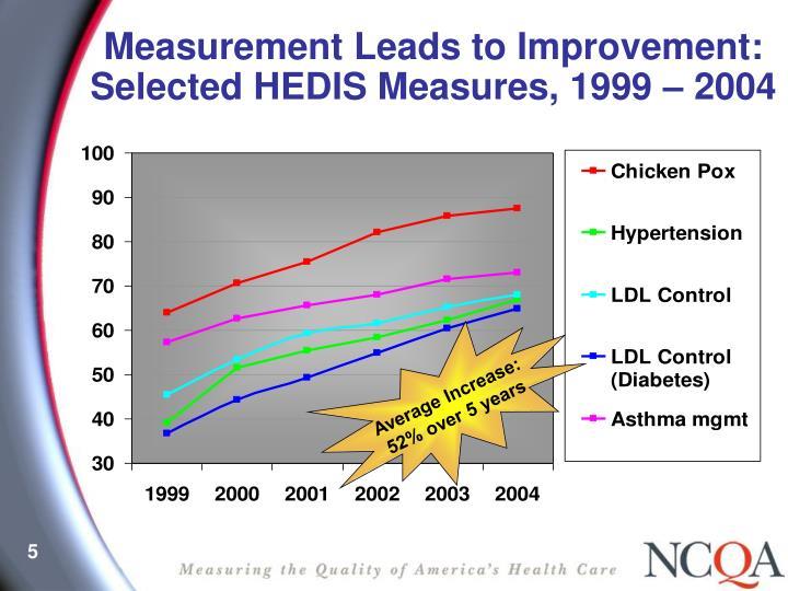 Average Increase: